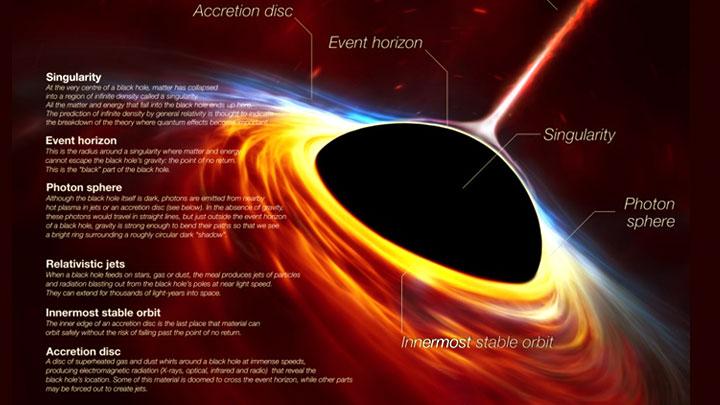 Есть и хорошая новость: В чёрную дыру мы упадём уже не живыми