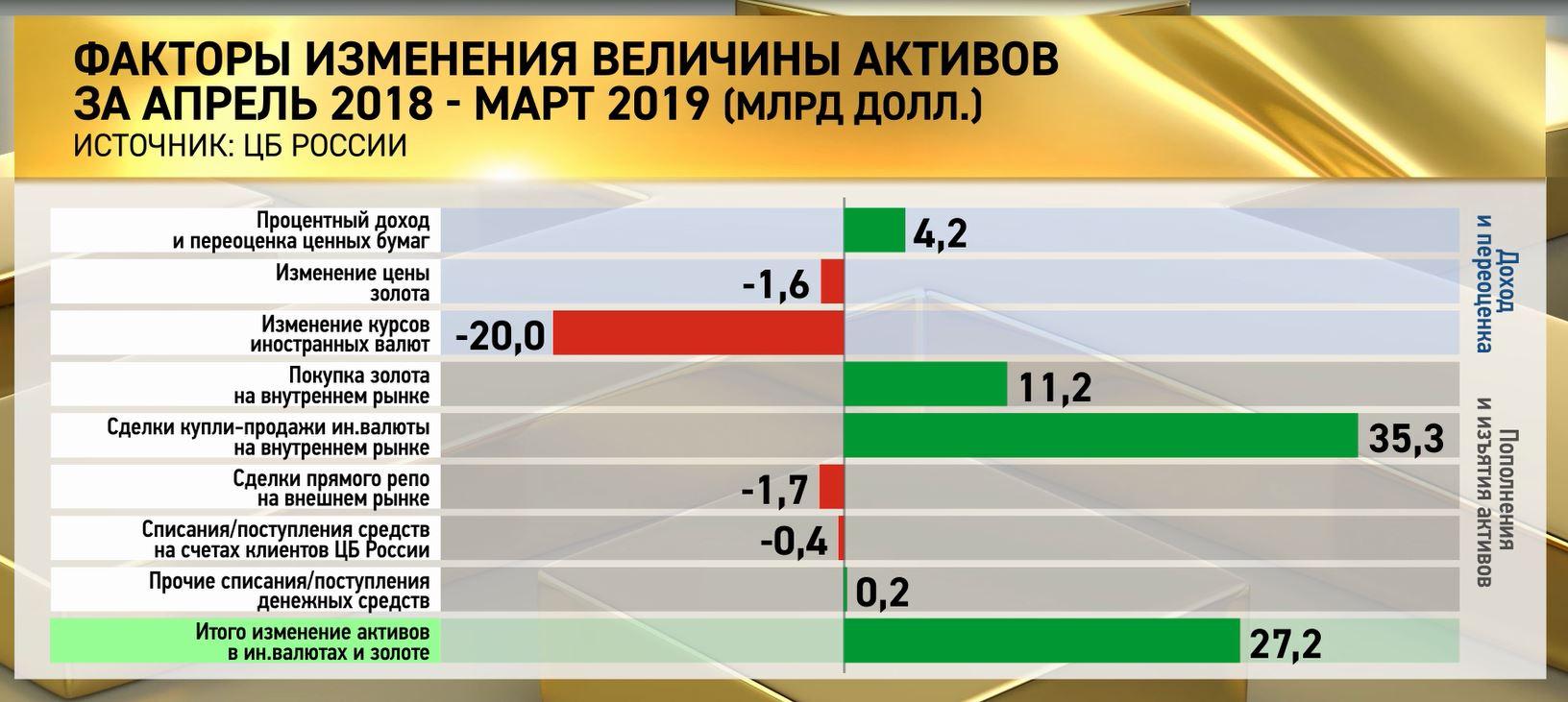 Где реально хранятся золото и валюта России