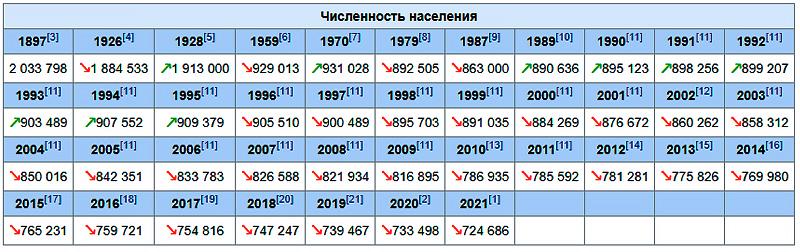 https://ru.wikipedia.org