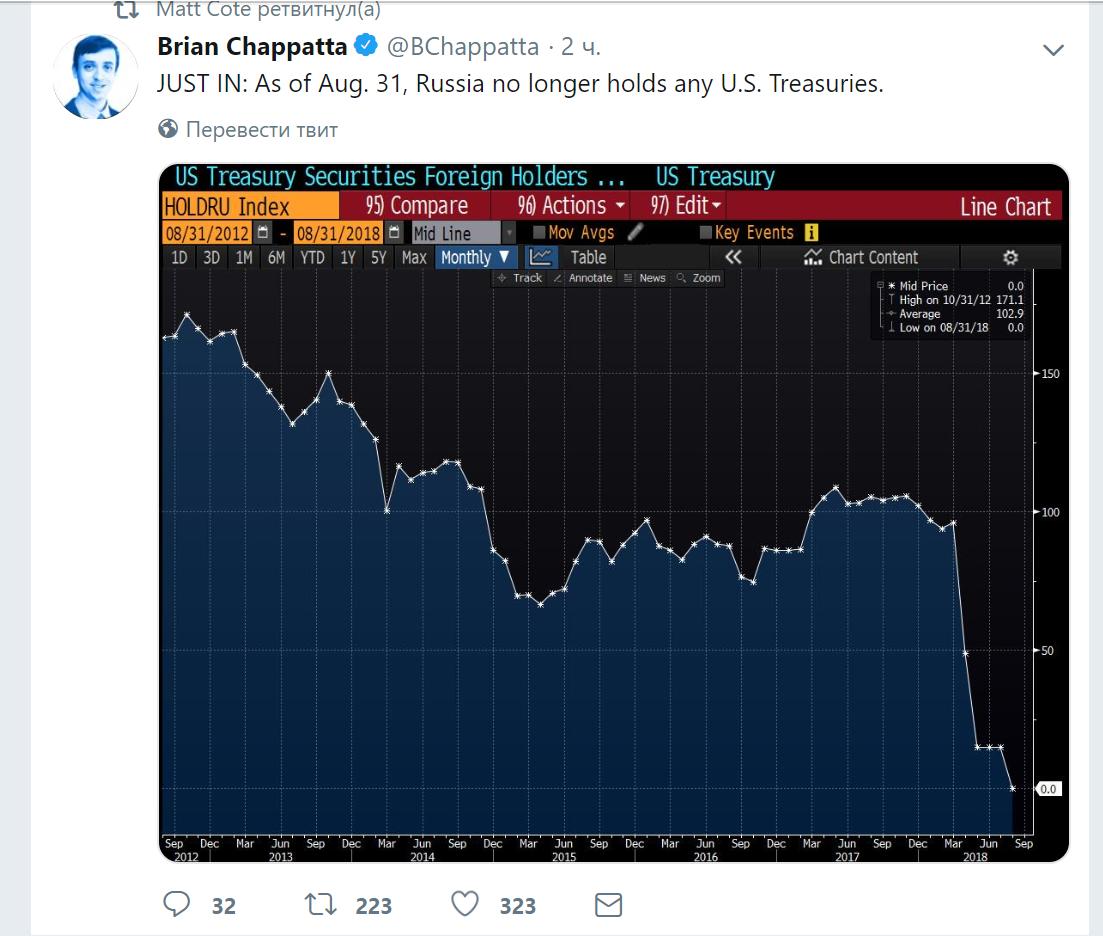 Российская Федерация снова сократила вложения вгосдолг США